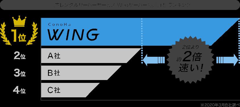 Conoha WINGの処理速度ランキング