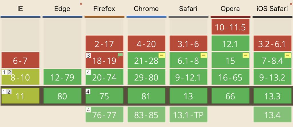 主要ブラウザのフレックスボックス対応状況