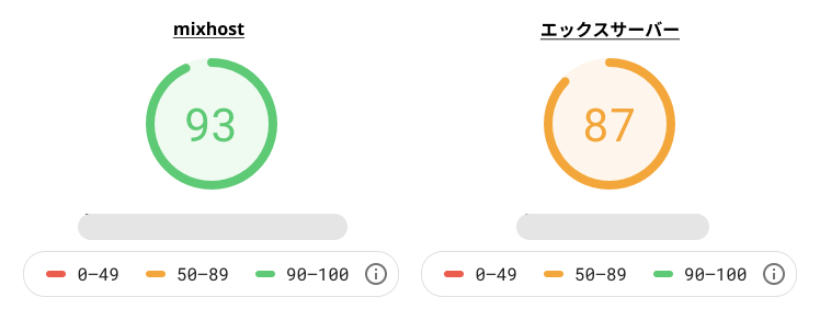 PageSpeed Insightsでmixhostとエックスサーバーを比較