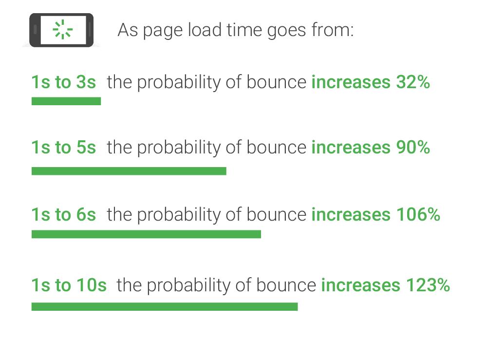 ページの読み込み速度と直帰率との関係