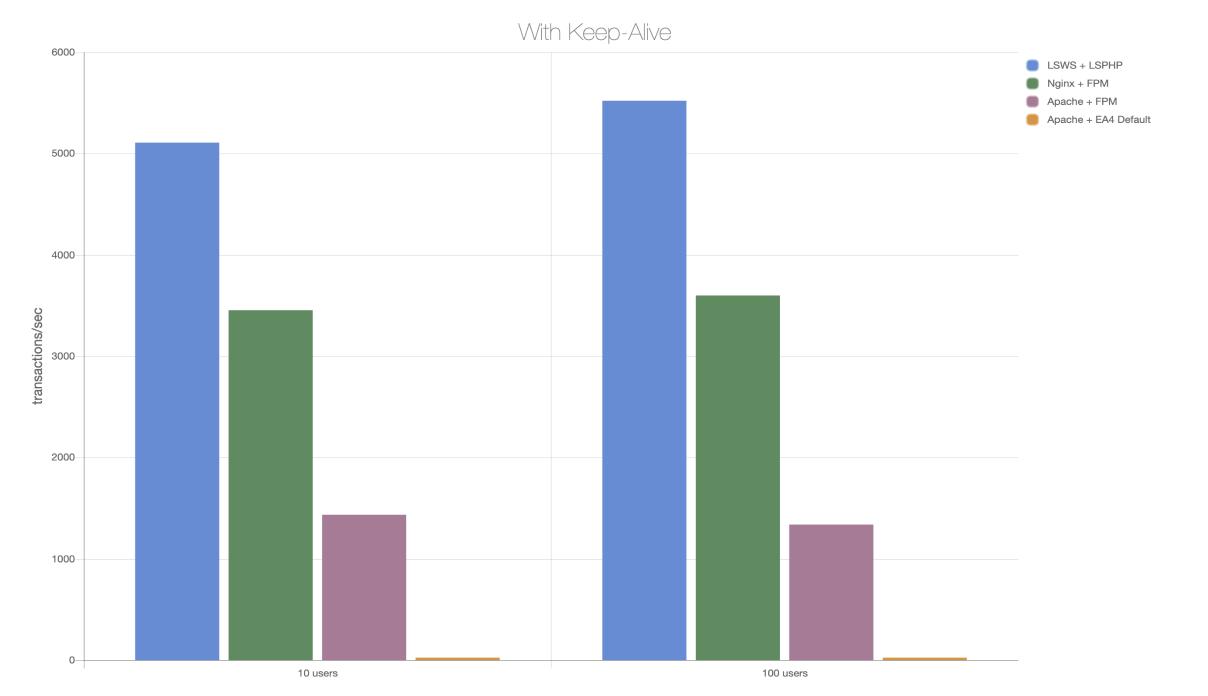 LiteSpeedと他のWebサーバーの速度比較