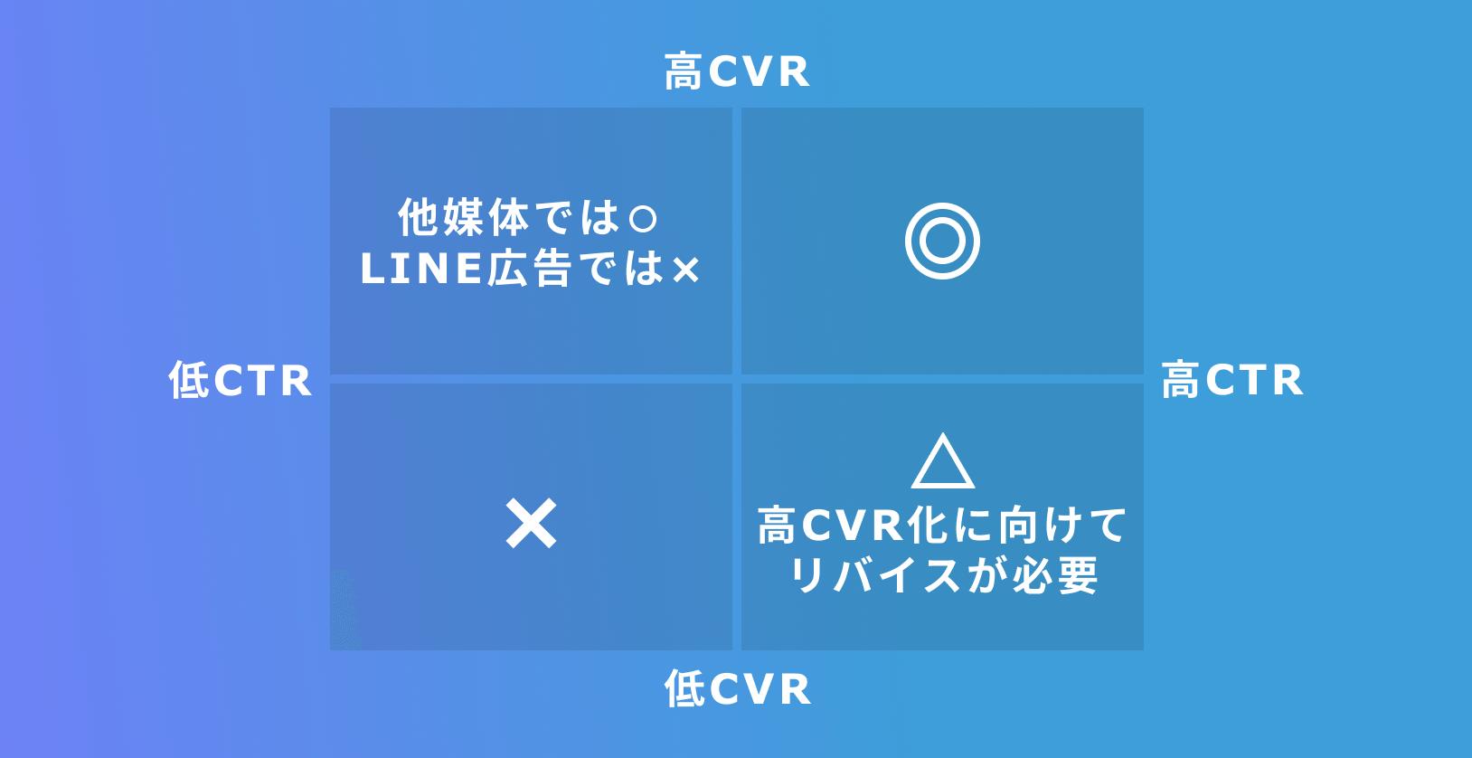 LINE広告におけるCTRの重要性