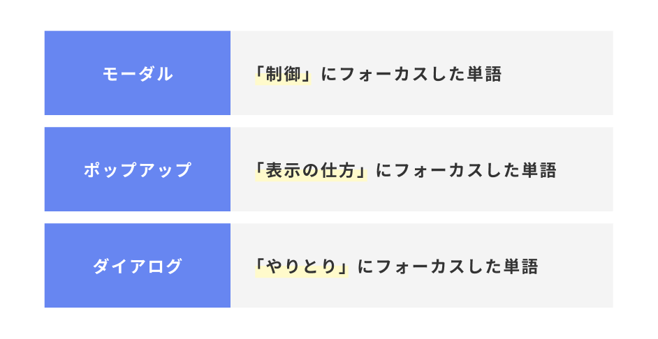 【初心者向け】モーダル・ポップアップ・ダイアログの違い