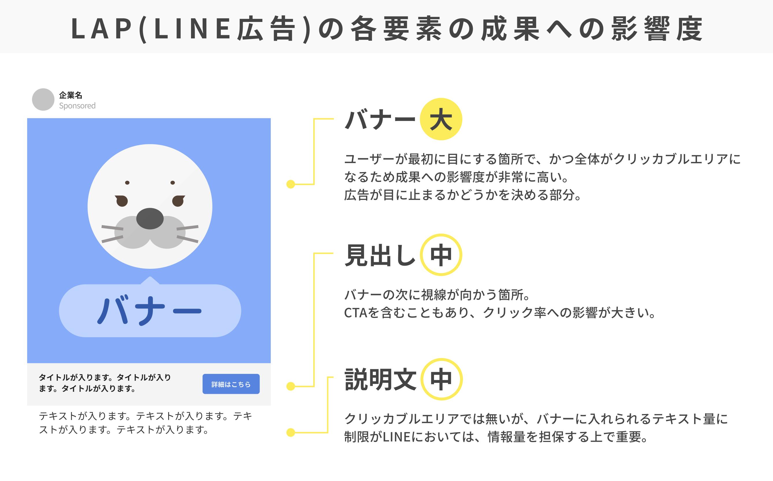 LAP(LINE広告)の各要素の成果への影響度