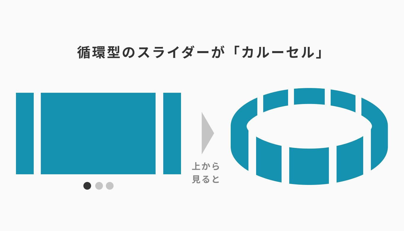 循環型のスライダーが「カルーセル」