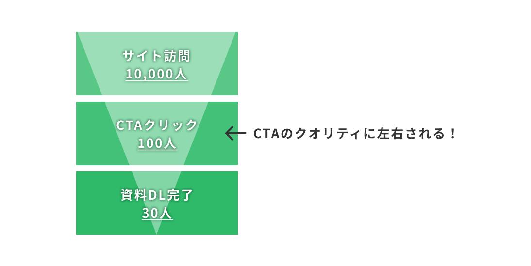 CTA(Call To Action)はサイトの成果に大きく影響する