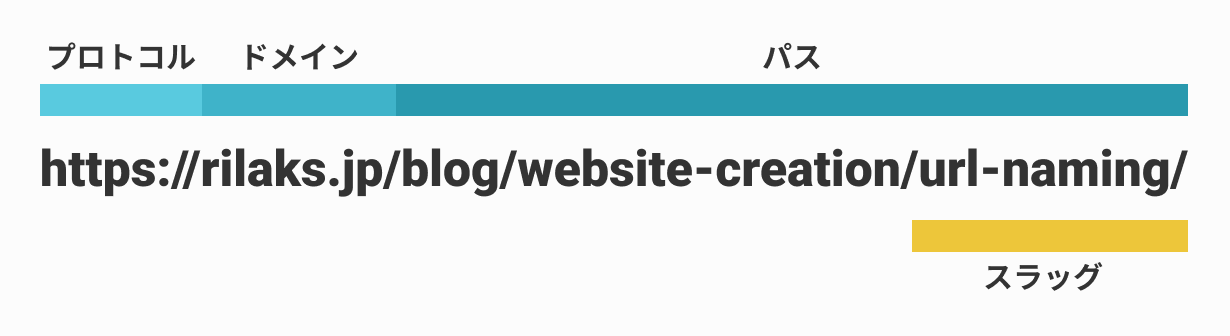 URLの構造