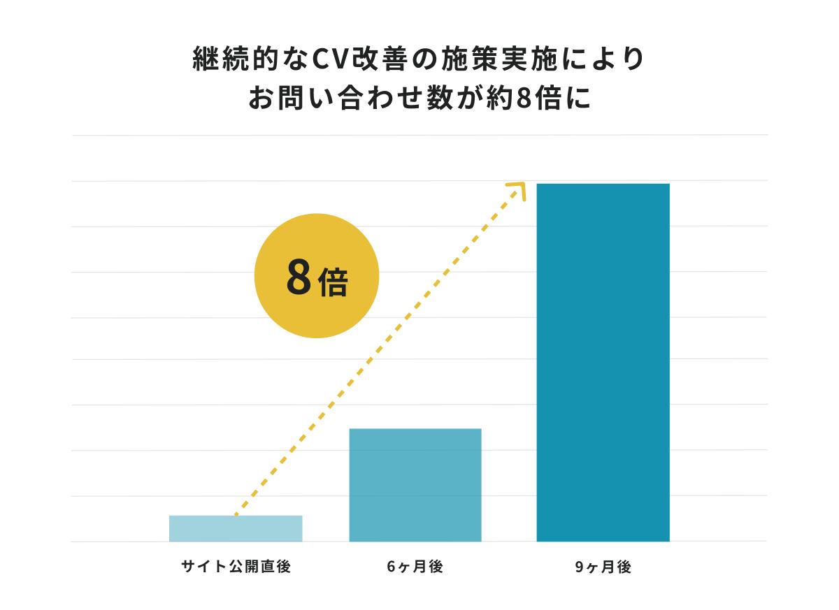 継続的なCV改善の施策実施により お問い合わせ数が約8倍に
